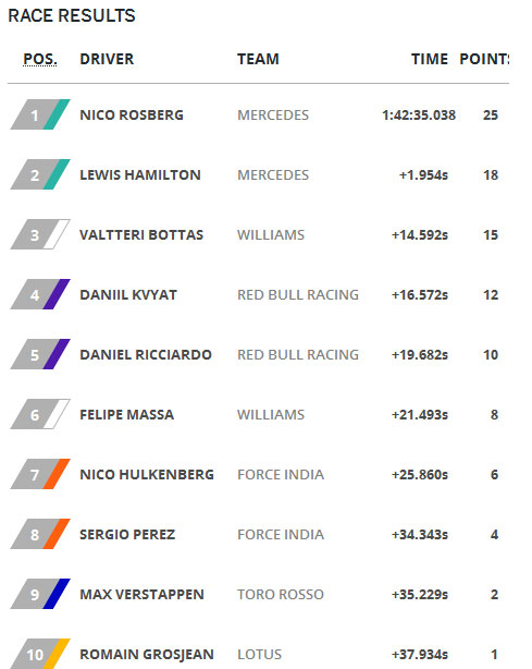 gpmexico-result