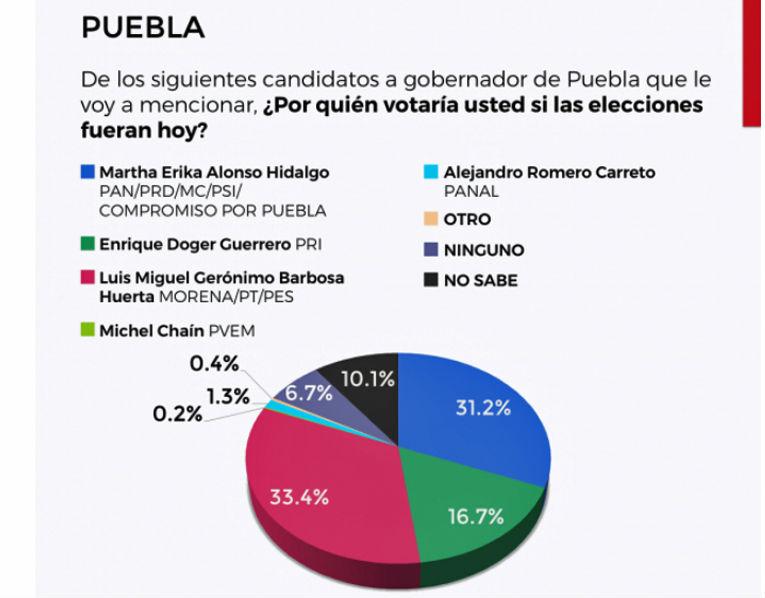 Encuesta Puebla gobernatura 2018