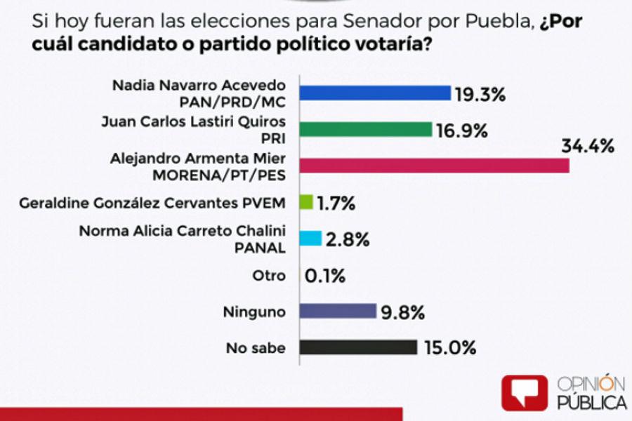 Encuesta Puebla senado 2018 Morena
